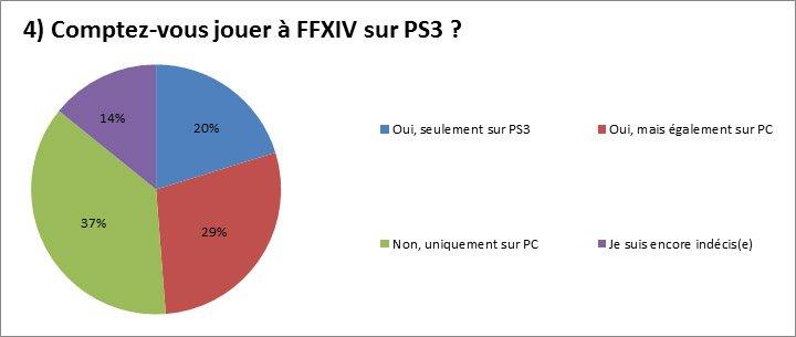 Concours FFXIV: Les résultats!