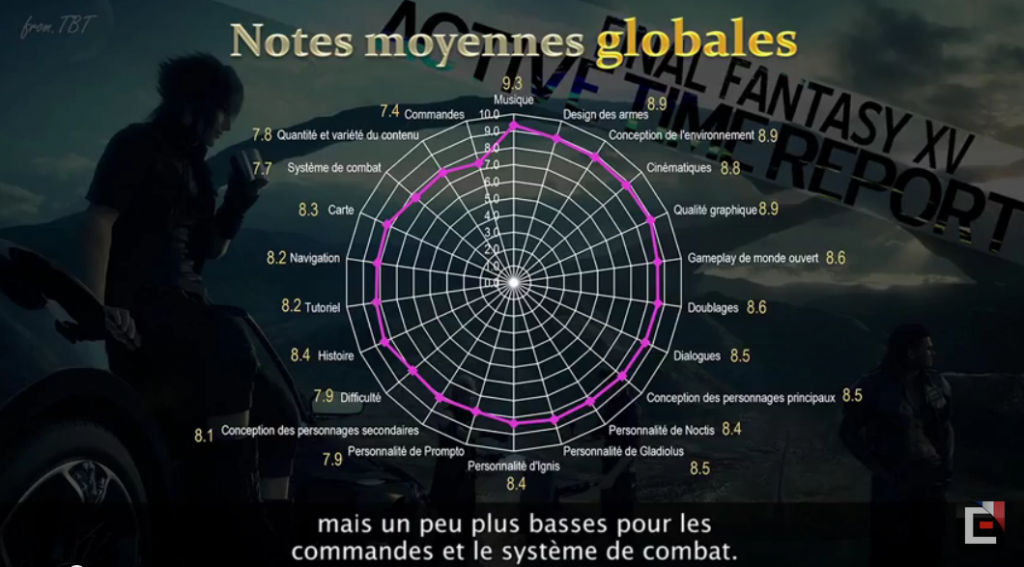 FF XV: Hajime Tabata répond aux 15 principales critiques